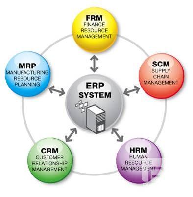 ERP的定义